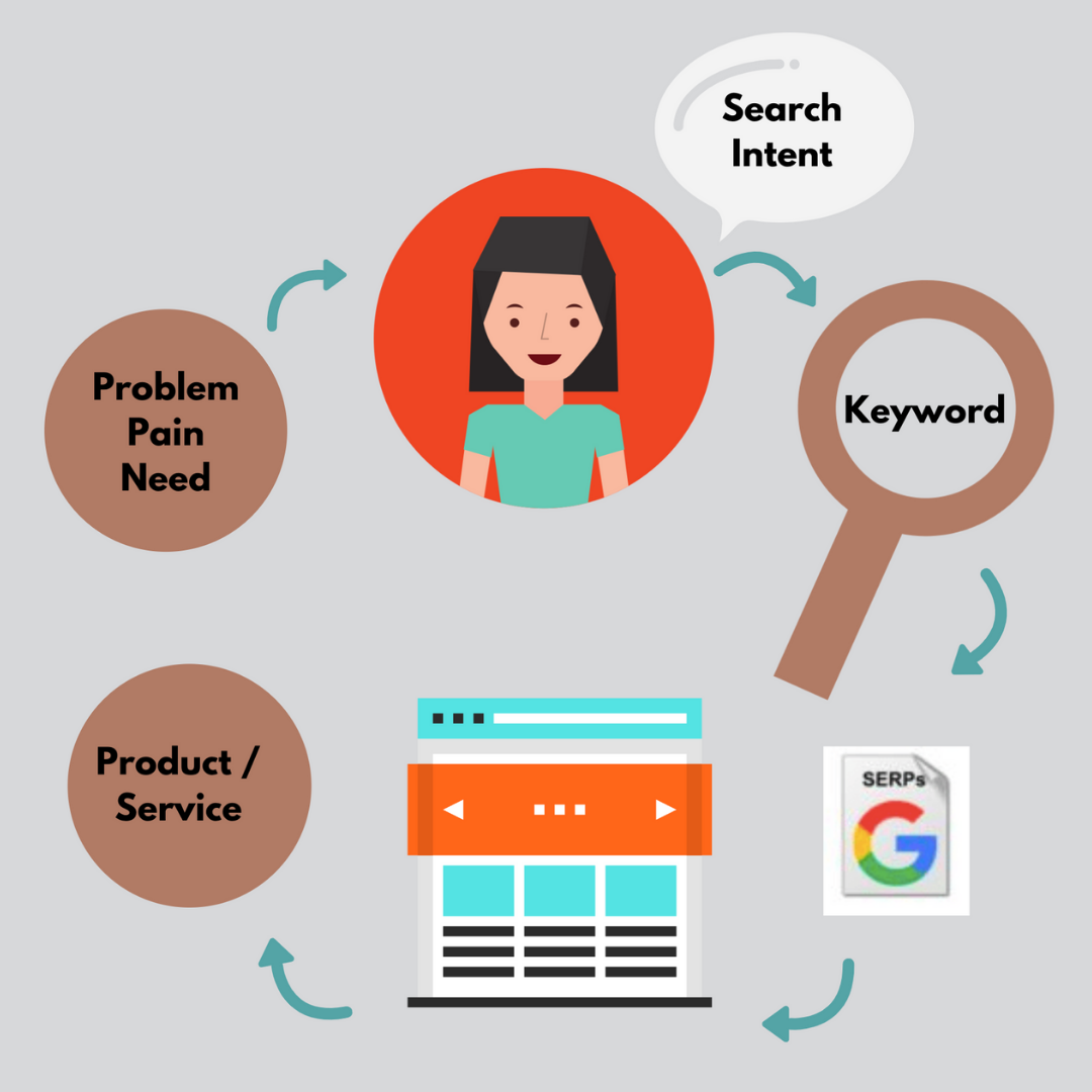 Local Search: How It Works